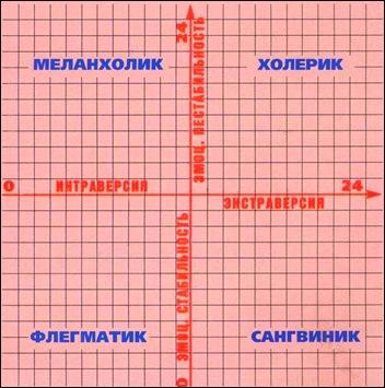 Шкала для определения типа темперамента